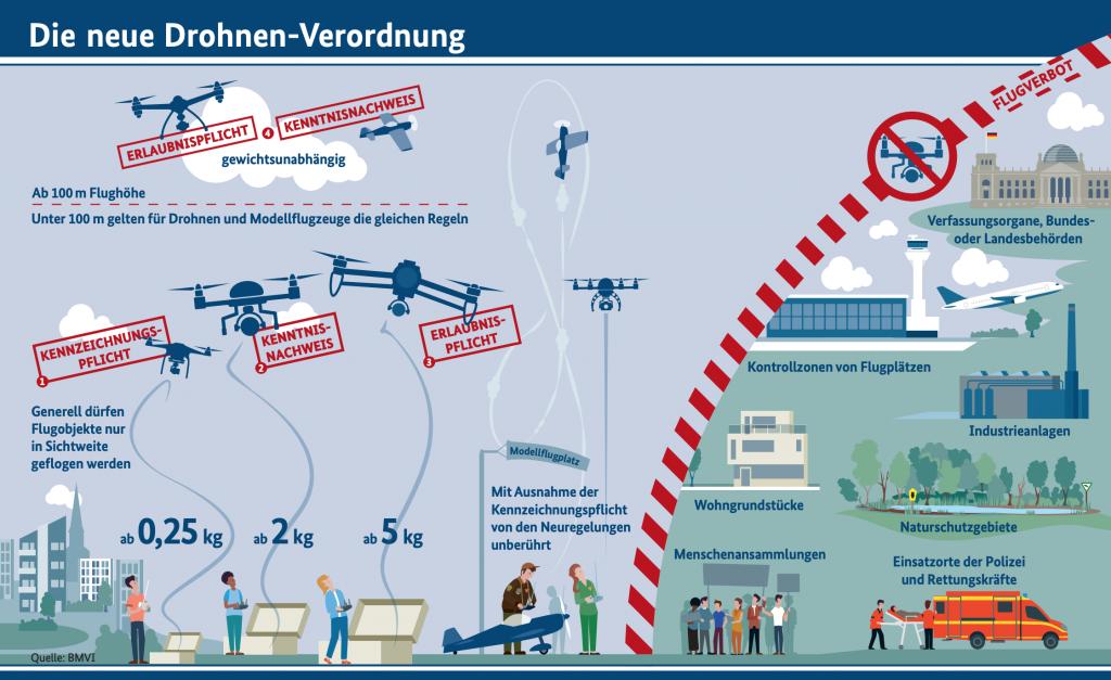 Die neue Drohnen Verordnung_Bundesministerium für Verkehr und Infrastruktur